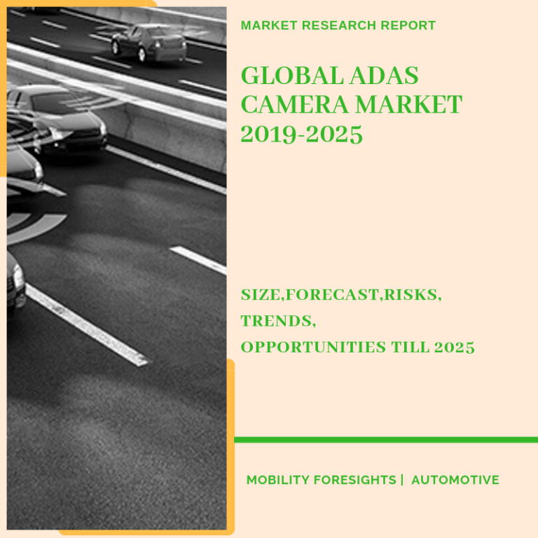 Global ADAS Camera Market 2019-2025| Size-Share-Opportunity-Trends-Growth