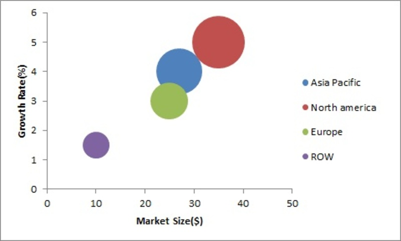 Automotive Bearing Market 2019: Global Industry Size, Analysis, Share, Trends, Opportunity, Top Manufacturers,Growth and Forecast To 2025