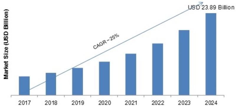 Geomarketing Market 2K19 Global Industry Trends, Statistics, Size, Share, Growth Factors, Emerging Technologies, Regional Analysis, Competitive Landscape Forecast to 2K24