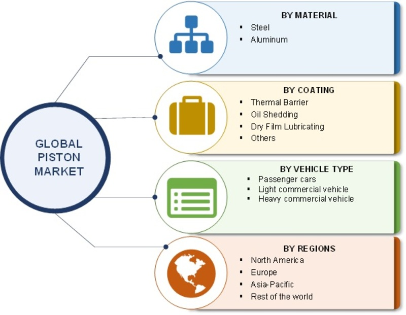 Piston Market 2019: Highlights Size, Share, Recent Trends, Industry Growth,Top Manufacturers Analysis, Segmentation, Business Opportunities, Demand And Forecast To 2022