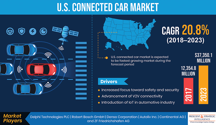 United State Connected Car Market Demands, Company Profile, Business Strategy Analysis Report; 2017–2023