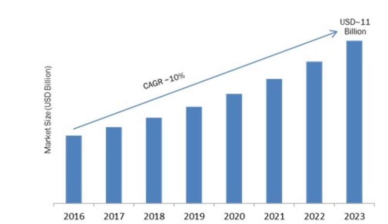 Transport Ticketing Market 2K19 Key Strategies, Historical Analysis, Segmentation, Application, Technology, Trends and Opportunities Forecasts to 2K23