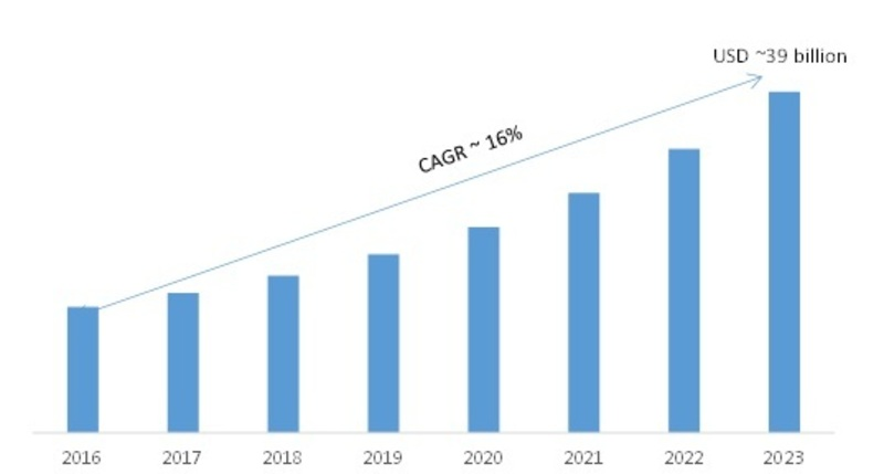 Smart Roads Market 2019 – 2023: Receives a Rapid Boost in Economy due to High Emerging Demands by Regional Forecast