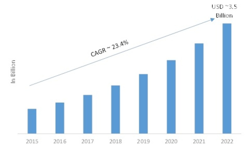Smart Thermostat Market 2019 – 2022: Historical Study, Business Trends, Global Segments, Size, Opportunity Assessment, Future Scope and Potential of Industry