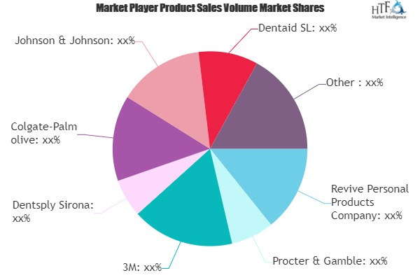 Oral Antiseptics Market to Witness Huge Growth by 2025 | Revive Personal Products, Procter & Gamble, 3M, Dentsply Sirona