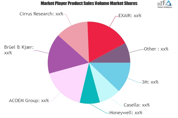 Noise Detection and Monitoring Market Will Generate Massive Revenue in Coming Years