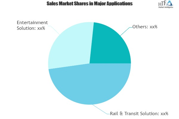 Automatic Fare Collection (AFC) Machine Market Study Revealed: A Whole New Dimension |Cubic, Thales, Omron