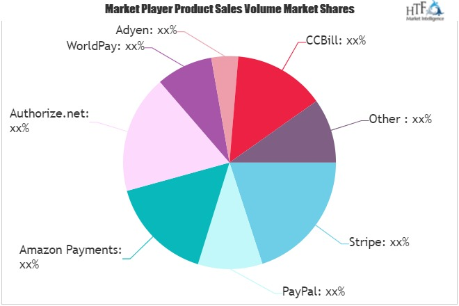 Payment Gateways Market Inside Story – Check Which Players Focusing on Improving Operational Efficiency