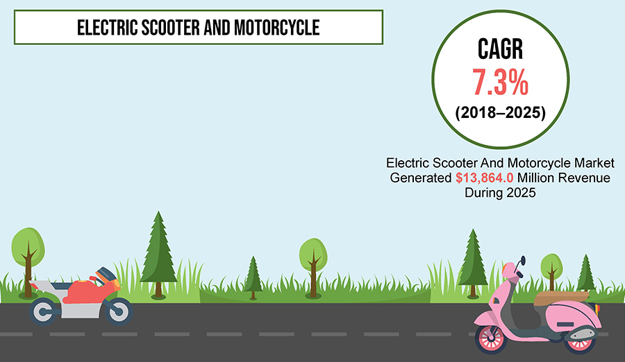 Electric Scooter and Motorcycle Market is Expected to Register a CAGR of 7.3% during 2013-2025
