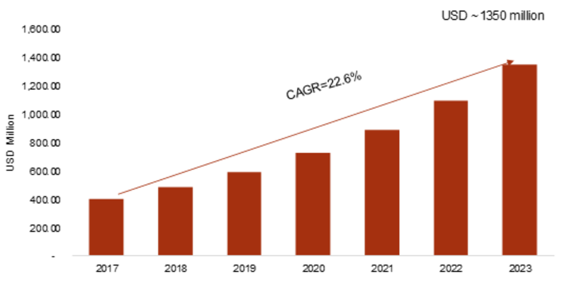 Passive Authentication Market 2K19 Leading Growth Drivers, Emerging Audience, Segments, Sales, Profits, Review by Quantitative Analysis, Comprehensive Landscape, Current and Future Growth by Forecast