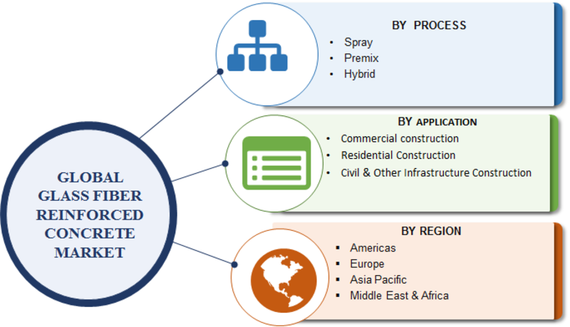 Glass Fiber Reinforced Concrete Market Size 2019 Global Trends, Market Share, Industry Size, Growth, Sales, Opportunities, and Market Forecast to 2023