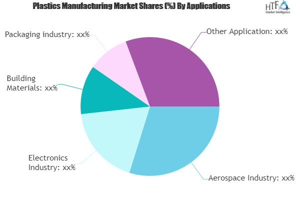Plastics Manufacturing Market May Set New Growth Story | AkzoNobel, BASF, Bayer, Borealis, ExxonMobil