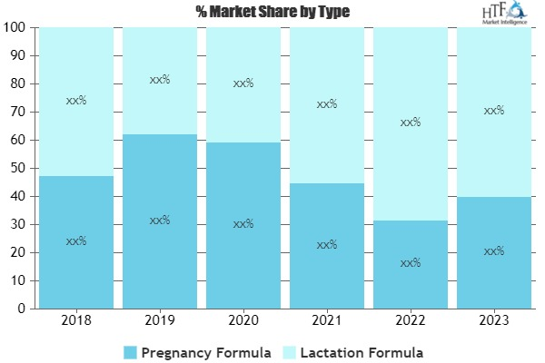 BabyNes Market Outlook: World Approaching Demand & Growth Prospect 2019-2025