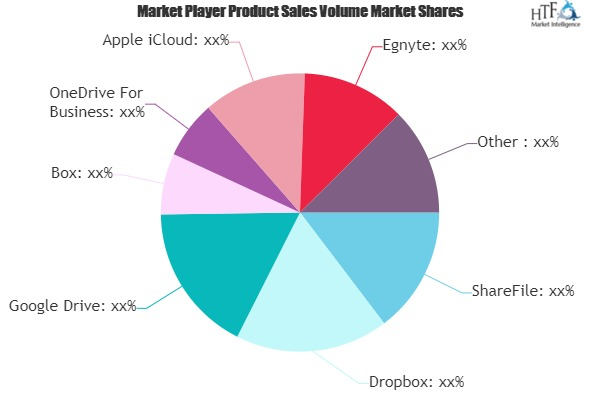 File Sharing Software Market to See Major Growth by 2025| ShareFile, Dropbox, Google Drive