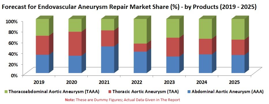 Endovascular Aneurysm Repair Market, Patient Numbers, Global Forecast by Stent Graft, Regions, Companies
