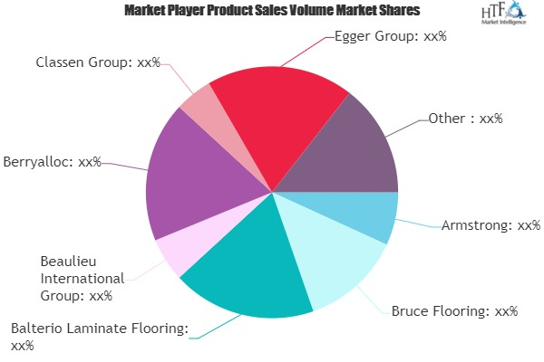 Luxury Wood Flooring Market to Witness Huge Growth by 2025 | Armstrong, Bruce Flooring, Balterio Laminate Flooring
