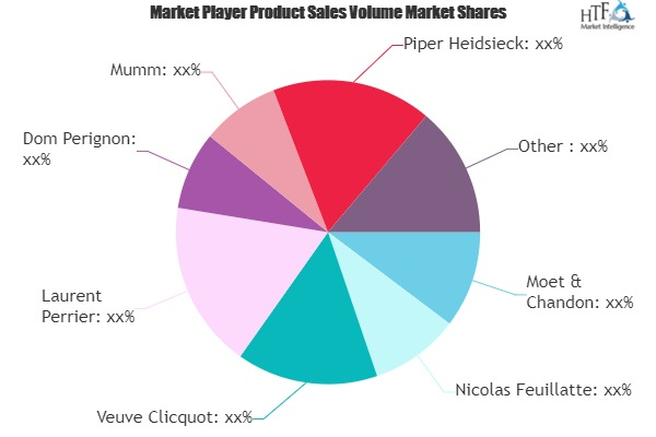 Champagne Market to See Huge Growth by 2025: Key Players Moet & Chandon, Nicolas Feuillatte, Veuve Clicquot