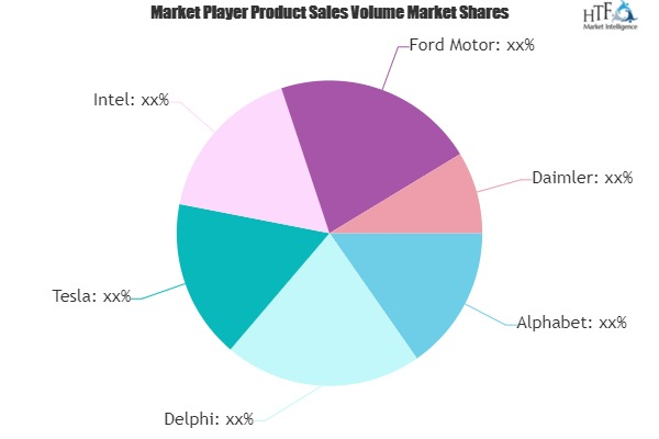 Autonomous Vehicles Market to See Huge Growth by 2025 | Alphabet, Delphi, Tesla, Intel, Ford Motor