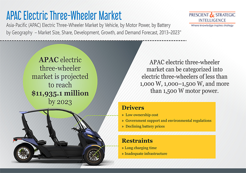 Asia-Pacific Electric Three Wheeler Market to Register a 4.1% CAGR in Near Future