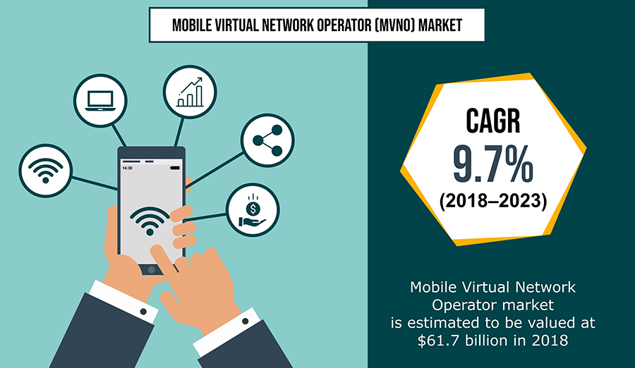 Mobile Virtual Network Operator (MVNO) Market Analysis and In-depth Research on Industry Size, Trends, Emerging Growth Factors and Regional Forecasts