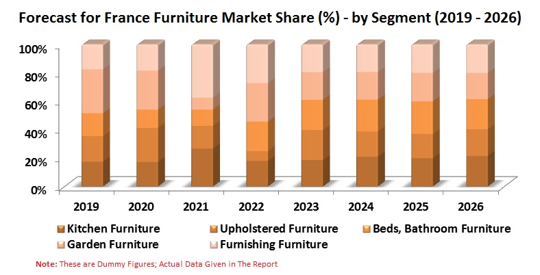 France Furniture Market is expected to be more than USD 12.5 Billion by 2026