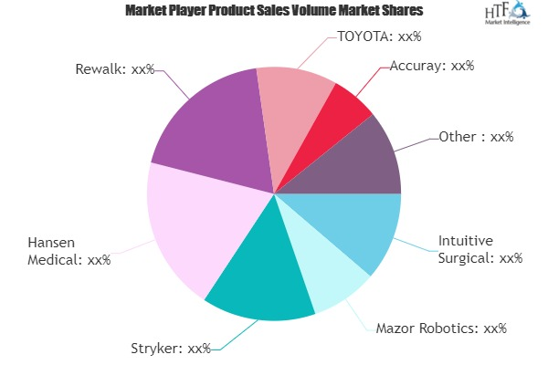 Medical Robots Market: Growing Demand and Growth Opportunity | Mazor, RIKEN, Yaskawa
