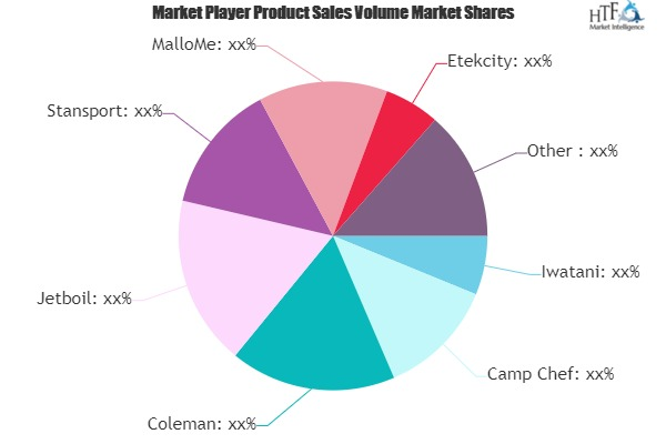 Portable Stoves Market to Witness Huge Growth by 2025 | Coleman, Jetboil, Stansport