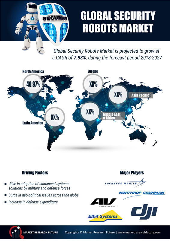 Security Robots Market 2019 Global Industry Extensive Competitive Landscape on Size, Volume, Trends, Share and Revenue with Leading Players Overview| Regional Forecast By 2027
