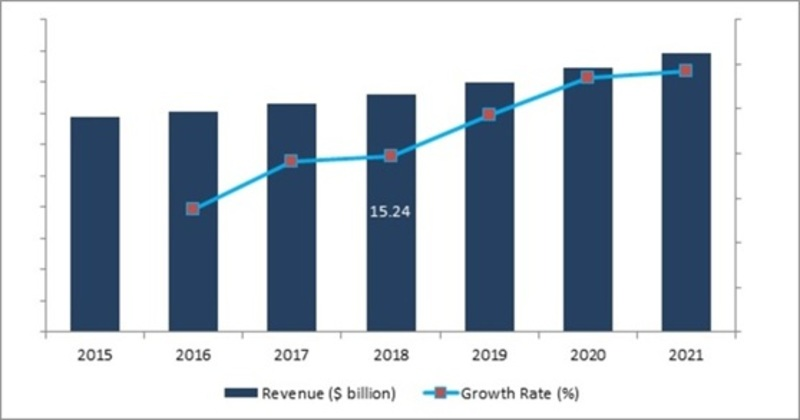 Inflight Catering Service Industry 2019: Global Market Size, Share, Growth Insight, Major Segments, Leading Players and Competitive Analysis with Regional Trends By Forecast 2021