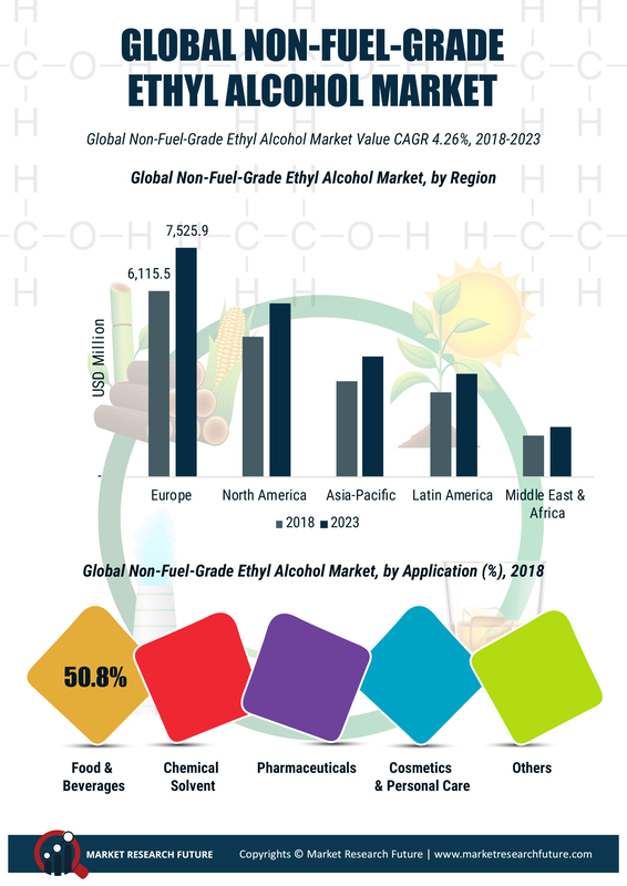 Non-Fuel Grade Alcohol Market 2019: Global Key Players, Trends, Share, Industry Size, Segmentation, Opportunities, Forecast To 2023