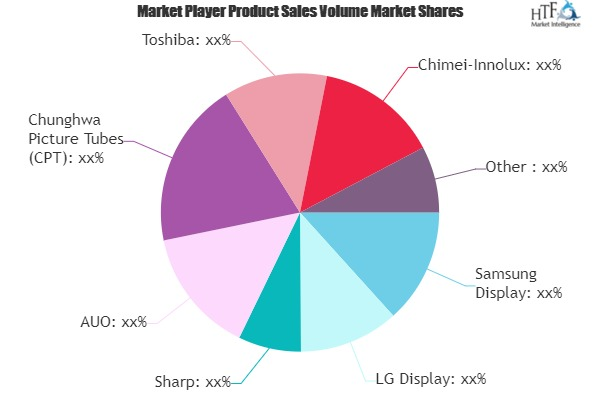 Flat Panel Displays Market to Witness Huge Growth by 2025 | Samsung Display, LG Display, Sharp, AUO