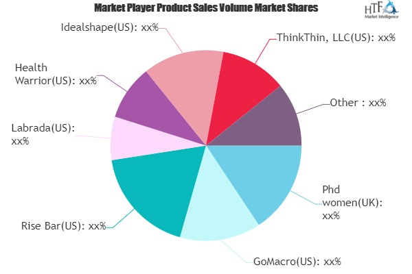 Ready to drink Protein Market Growing Demand, Analysis by Key Players: Phd women, GoMacro, Rise Bar, Labrada