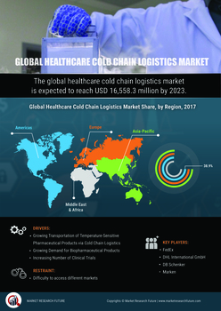 Healthcare Cold Chain Logistics Market 2019 | Technology Trend, Comprehensive Research Reports, Emerging Growth Factors, Size, Share and Global Industry Analysis Till 2023