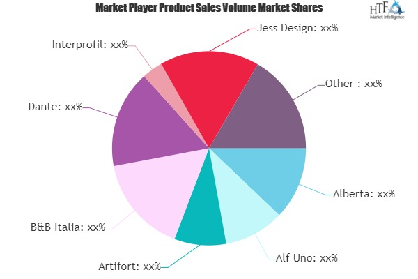 Contemporary Armchairs Market Study Revealed: A Whole New Dimension | Alberta, Alf Uno, Artifort, B&B