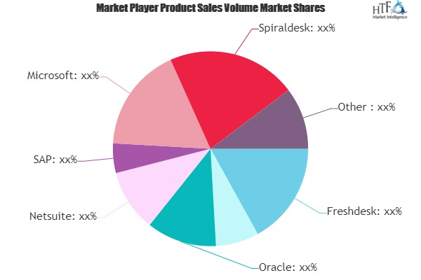 Customer Service Software Market– A comprehensive study by Key Players Freshdesk, Salesforce, Oracle