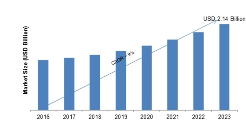 Network Security Policy Management Market 2K19 Global Industry Trends, Statistics, Size, Share, Growth Factors, Emerging Technologies, Regional Analysis, Competitive Landscape Forecast to 2K23