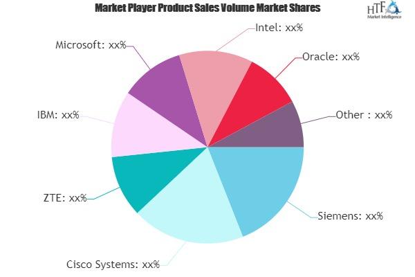 Railways Intelligent Transport Systems Market is Thriving Worldwide | Siemens, Cisco Systems, ZTE, IBM