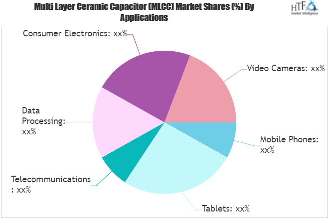 Is Multi Layer Ceramic Capacitor (MLCC) really a strong market to invest in?