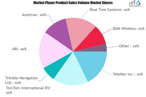 Fleet Management Technology Market aims to expand at double digit growth rate |  Celtrak, Chevin, Ctrack, DriverTech