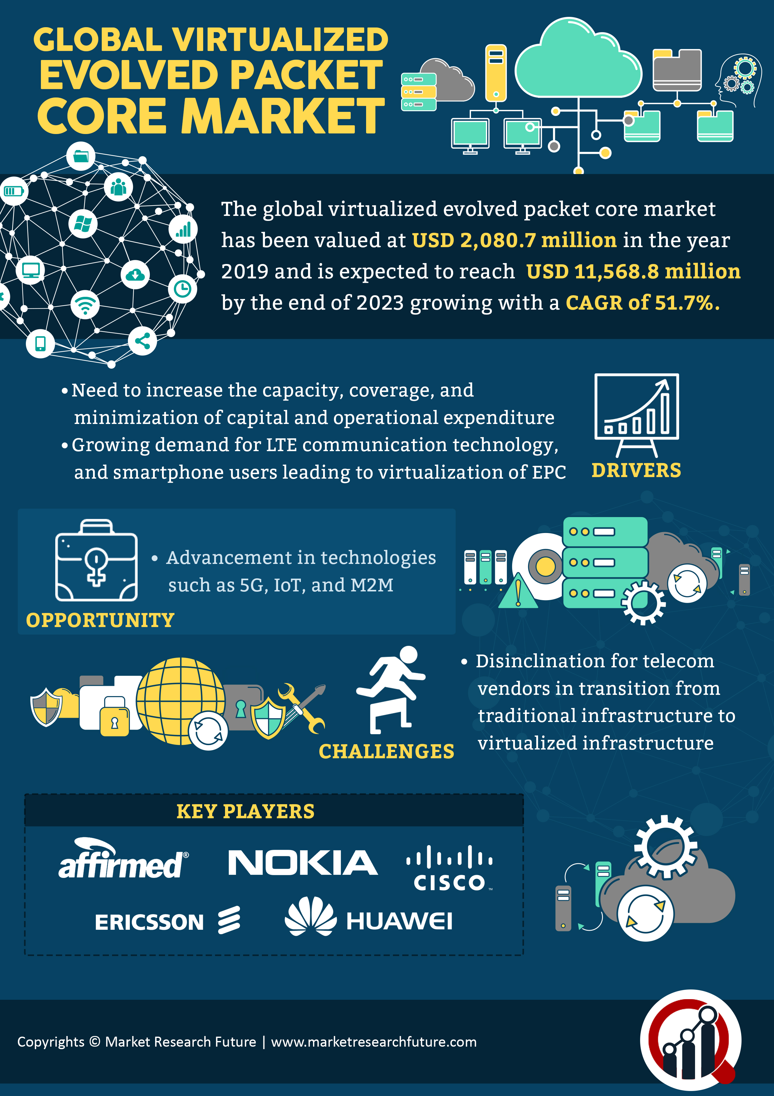 Virtualized Evolved Packet Core Market 2K19: Global Analysis, Business Strategy, Development Status, Emerging Technologies, Future Plans and Trends by Forecast 2K23