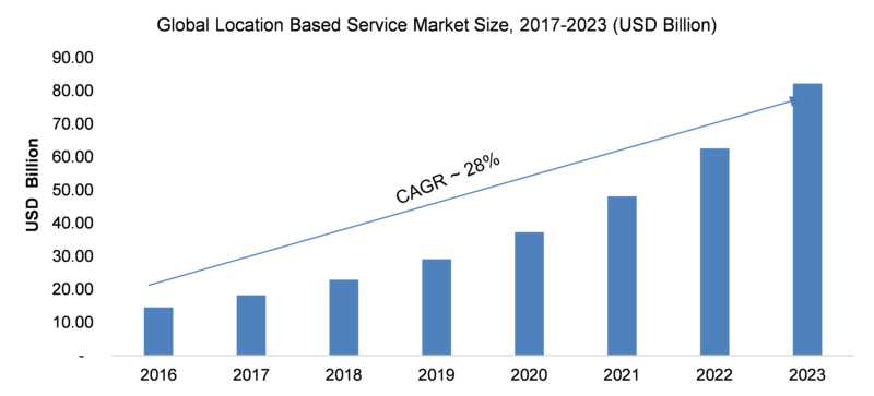 Location Based Service Market 2K19 Size, Historical Analysis, Emerging Technologies, Global Trends and Industry Set For Rapid Growth with Great CAGR by Forecast 2K23