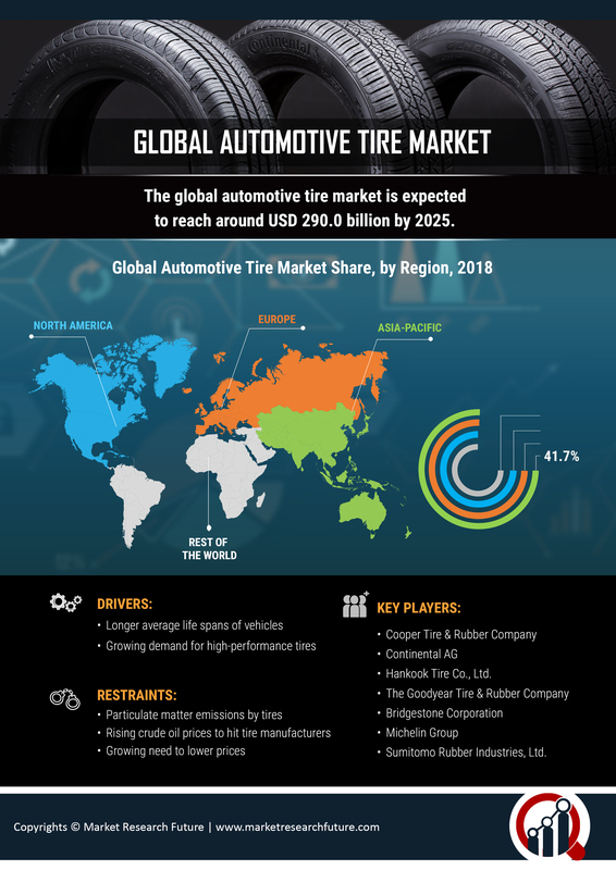 Automotive Tire Market 2019 Industry Analysis By Size, Share, Trends, Growth, Opportunities, Business Insights, Sales, Aftermarket, Competitive Landscape And Regional Outlook To 2023