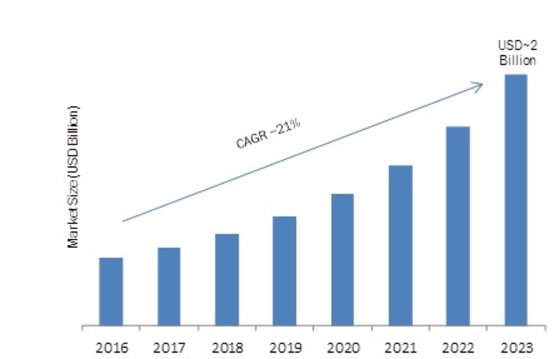 Enterprise Data Loss Prevention Software Market 2019 – 2023: Business Scenario, Global Leading Players, Industry Segments, Regional Study and Profit Growth