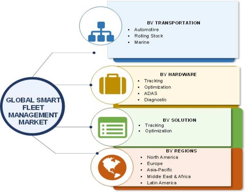 Smart Fleet Management Market Size, Growth 2019 Industry Analysis By Trends, Opportunities, Share, Key Players, Market Insight, Applications, Competitive And Regional Forecast To 2023