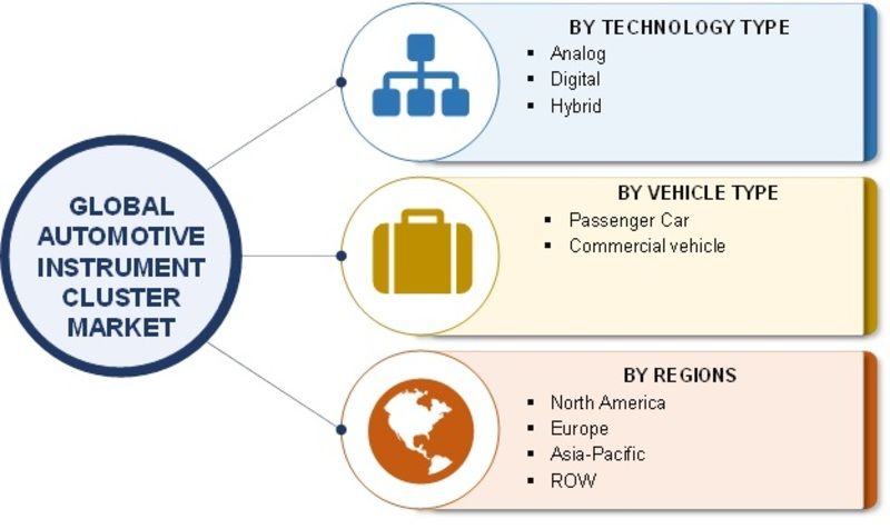 Automotive Instrument Cluster Market - 2019 Industry Analysis By Size, Growth, Share, Trends, Opportunities, Key Players, Business Insights, Demand, Regional And Global Forecast To 2023