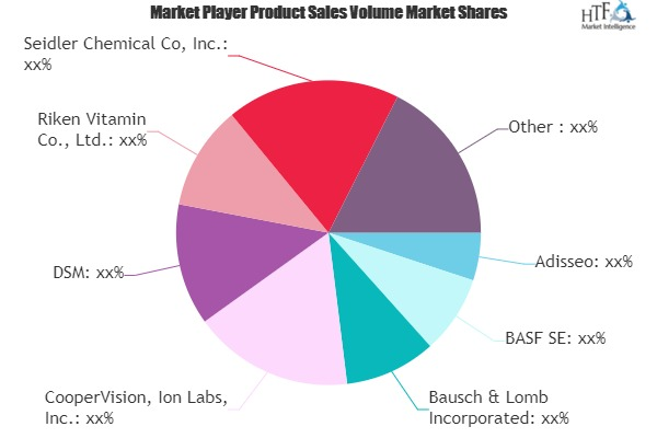 Retinol (Vitamin A) Market Comprehensive Study by Leading Players- Adisseo, BASF SE, Bausch & Lomb