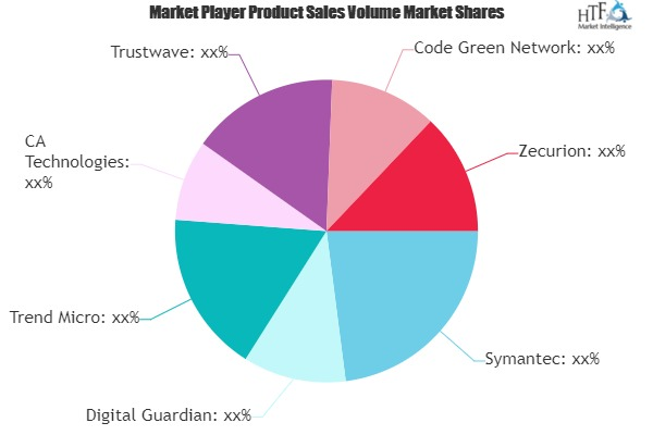 Data Loss Prevention Solutions Market to Witness Huge Growth by 2025 | Symantec, Digital Guardian, CA Technologies