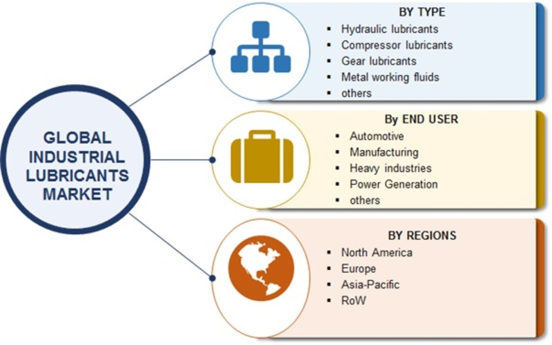 Industrial Lubricants Market by Type, Analysis, Share, Size, Emerging Trend and Region – Forecast to 2022