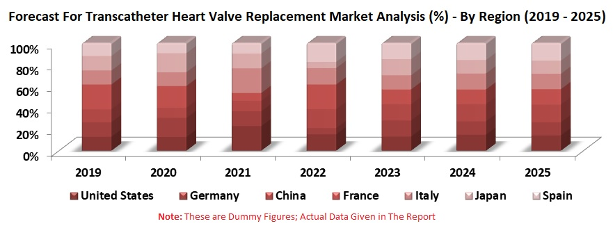 Transcatheter Heart Valve Replacement Market, Volume, Share by Materials, Position, Region, Companies