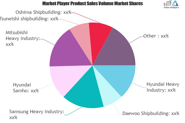 Shipbuilding Market: Emerging Players Setting the Stage for the Long Term